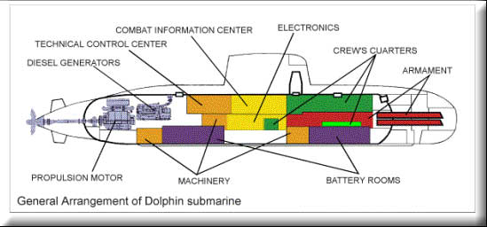 Dolphin Israel Submariners Association: The Dolphin Project